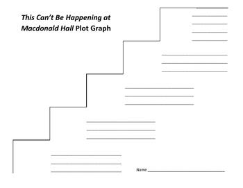 This Can't Be Happening at Macdonald Hall Plot Graph - Gordon Korman