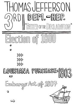 Thomas Jefferson Graphic Notes