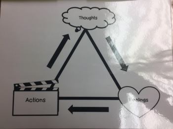 Thoughts, Feelings, Action! CBT Lesson