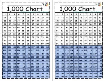 Mini Thousands Charts+ Bonus Practice Sheets (Print 2 charts on 1 page)