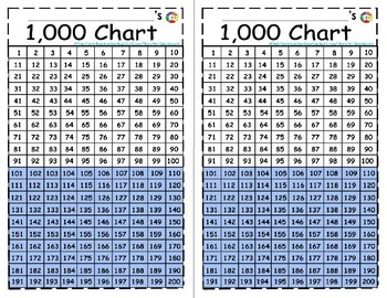 graphic relating to Thousands Chart Printable called * Mini Hundreds Charts+ Reward Teach Sheets (Print 2 charts upon 1 web site)