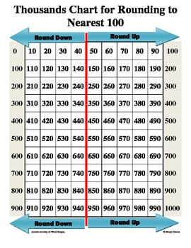 thousands chart for rounding to nearest hundred by missy powers tpt. Black Bedroom Furniture Sets. Home Design Ideas
