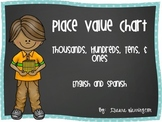 Thousands, Hundreds, Tens, and Ones Place Value Chart