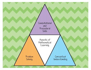 Three Aspects of Mathematical Learning Poster