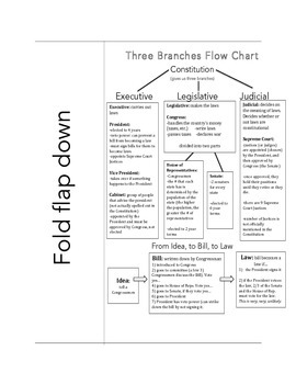 Three Branch Overview: Flow Chart and Worksheet