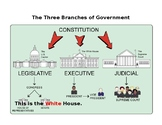 Three Branches of Governement