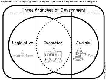Three Branches of Government Activity Pack