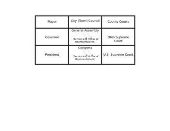 Three Branches of Government Chart (w/ 3 levels of Government)