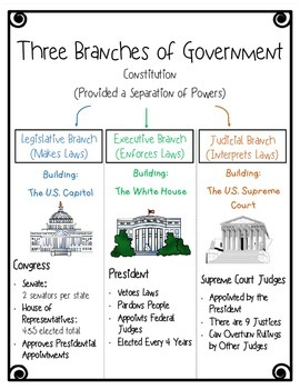 three branches of government foldable freebie