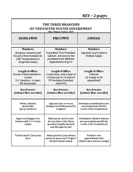Three Branches of Government Sorting Chart and QUIZ