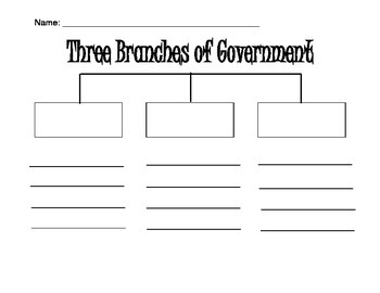 Three Branches of Government Tree Map