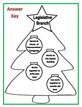 Three Branches of National Government Christmas Trees