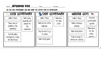 Three Levels of Government Sort