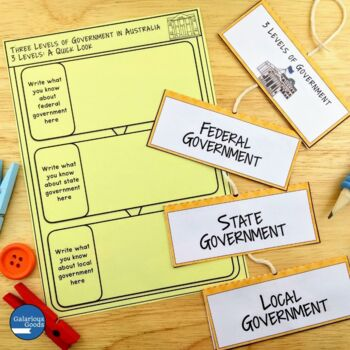 Three Levels of Government in Australia (Year 6 HASS)