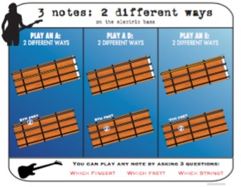 Three Notes: Two Ways for Electric Bass