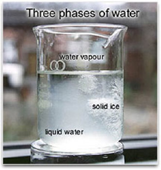 Three Phases of Water Powerpoint