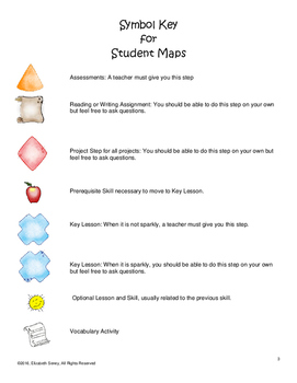 Three Project Bundle covering 7th Grade 3D Geometry