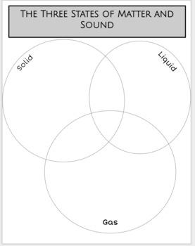Three States of Matter Venn Diagram