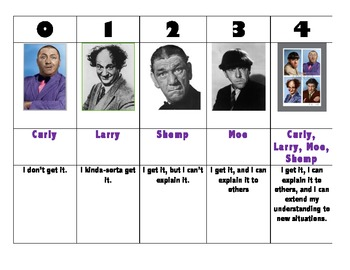 Three Stooges Learning Scale