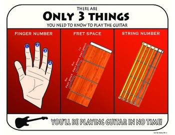 Three Things to Know to Play the Guitar
