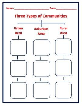 Three Types of Communities: Urban, Suburban, Rural - Tree Map