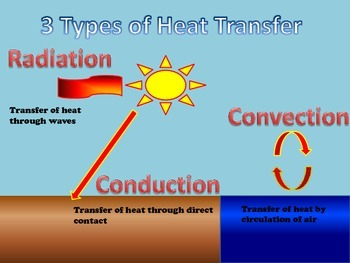 Three Types of Heat Transfer!