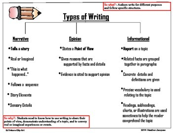 what are the three types of writing