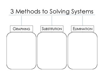Three Ways to Solve Systems of Equations Notes