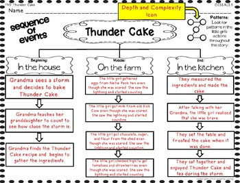 Thunder Cake Writing Activities