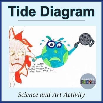 Tides Diagram