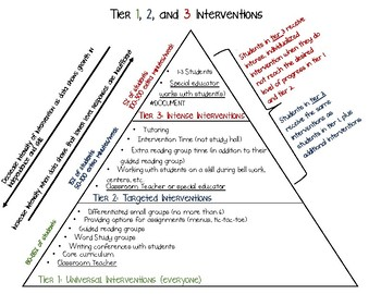 Tier 1, 2, 3 Interventions Charts