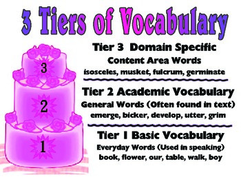 Tiers of Vocabulary Poster