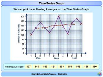 Time Series and Moving Averages for High School Math