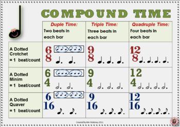 Time Signature Charts British Terminology