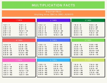 Time Tables Student Chart