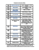 Time line for American Wars: GED preparation