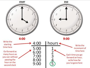 Time part 4 - elapsed time - Teaching With Powerpoint