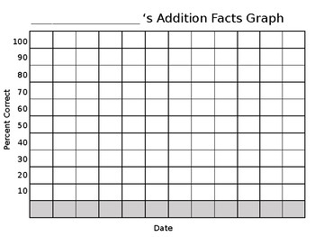 Timed Fact Test Graphs