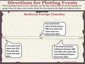 Medieval Europe Timeline Activity