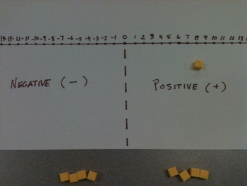 Timeline  - Adding Positive and Negative Integers (hands on activity)