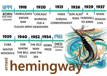 Timeline - Ernest Hemingway- FREE