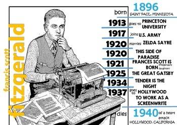 Timeline - Francis Scott Fitzgerald - FREE
