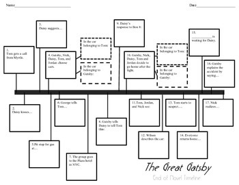 Timeline Handout for The Great Gatsby Compatible with movie or novel