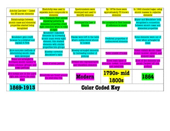 Timeline historical development of the periodic table by jill franklin timeline historical development of the periodic table urtaz Images