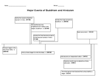Timeline - Major Events of Buddhism and Hinduism