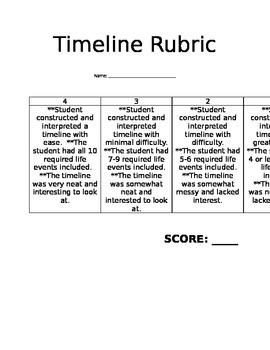 Timeline Rubric for Social Studies Standard 6.1.2