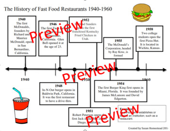 "Timeline ""The History of Fast Food Restaurants 1940-1960"""