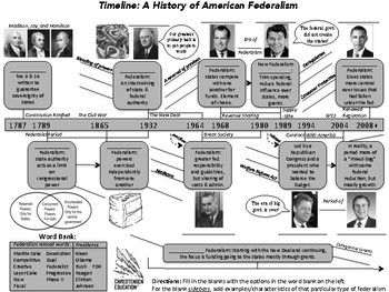 Timeline: The History of Federalism