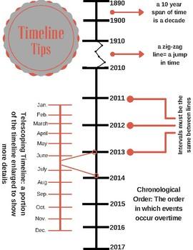 Timeline Tips