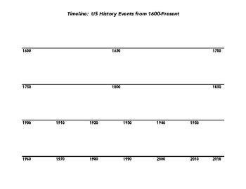 Timeline:  US History Events from 1600-Present